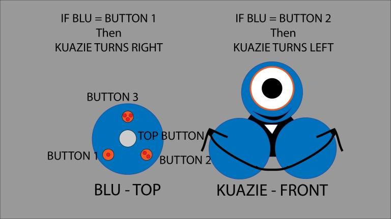 Dot the Controller Bot - Diagram 3
