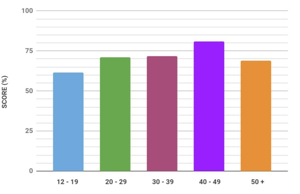 Graph of Averages